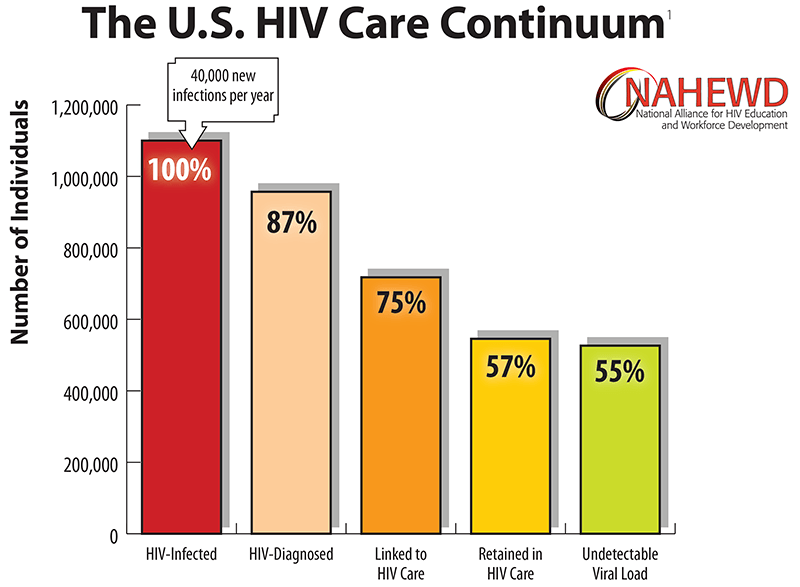 The U.S. HIV Care Treatment Cascade