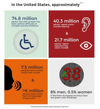 selection from infographic. 74.8 million adults in the U.S. have at least one disibility or mobility limitation.