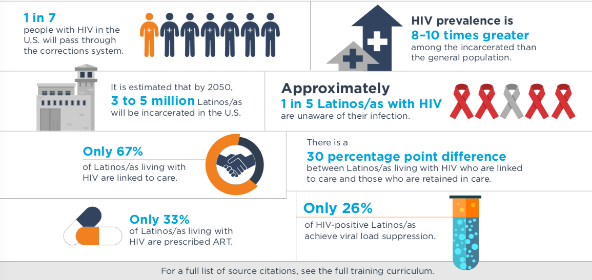 infographic on Latinos, corrections, and HIV