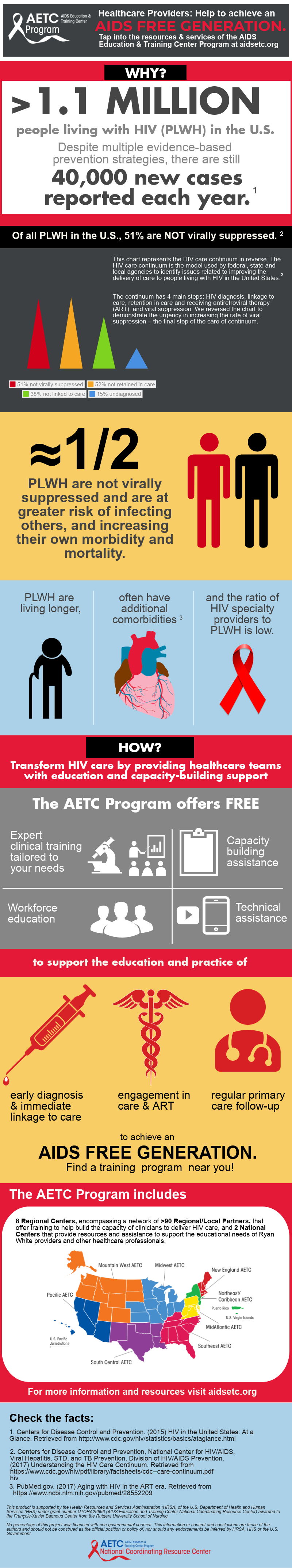 Qa Resource Links Aids Education And Training Centers National