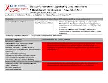 Thumbnail image of Google Slides Presentation of  Elbasvir/Grazoprevir (Zepatier™) Drug Interactions– November 2019.