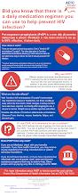 Thumbnail image of Google Slides Presentation of PrEP Infographic.
