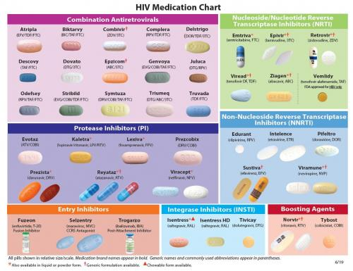 HIV Med Chart June 2019