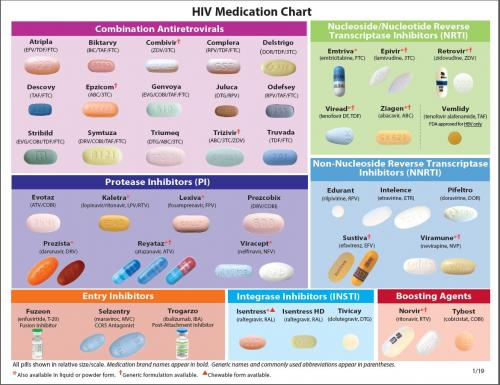 HIV Medication Chart Pad AIDS Education And Training